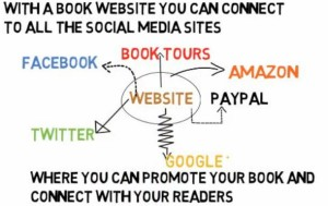 why authors need a website asksusanne.com